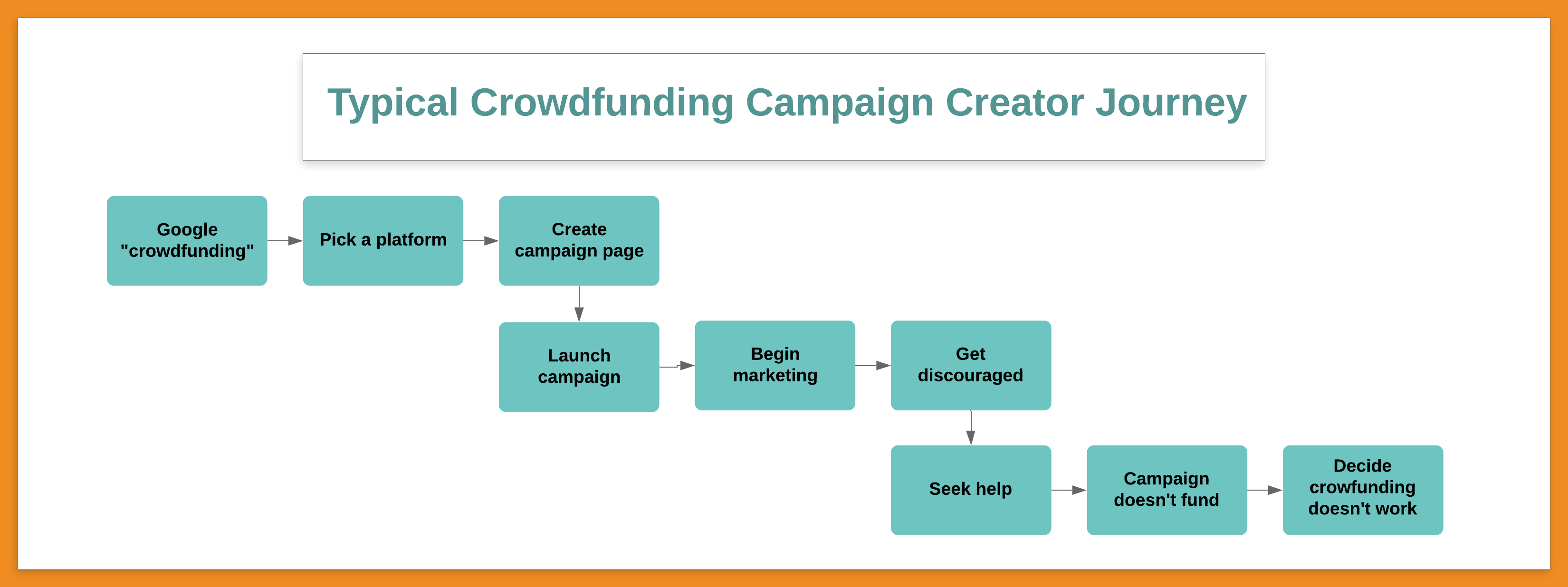 typical crowdfunding campaign creator journey, crowdfunding failure, crowdfunding success, how to crowdfund, how not to crowdfund, launching a crowdfunding campaign