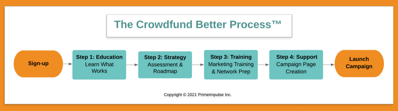 The Crowdfund Better ProcessTM, Kathleen Minogue, Crowdfund Better, how to crowdfund, crowdfunding success, how to successfully crowdfund, how to launch a crowdfunding campaign, successful crowdfunding campaign preparation, how to prepare a successful crowdfunding campaign, how not to fail at crowdfunding, business crowdfunding, crowdfunding for small business, crowdfunding for entrepreneurs