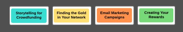 Crowdfund Better Process™ Step 3 infographic, Crowdfund Better